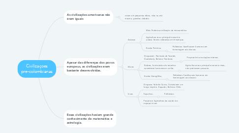 Mind Map: Civilizaçoes pre-colombianas