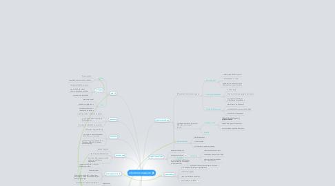 Mind Map: információs társadalom