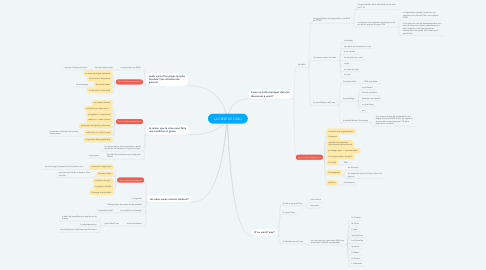 Mind Map: LA CRISE DE L'EAU