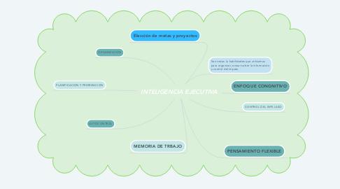Mind Map: INTELIGENCIA EJECUTIVA