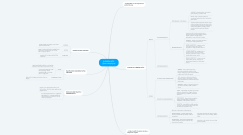 Mind Map: SJEMENJAČE (Spermatophyta)