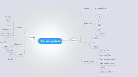 Mind Map: NKO - User Navigation