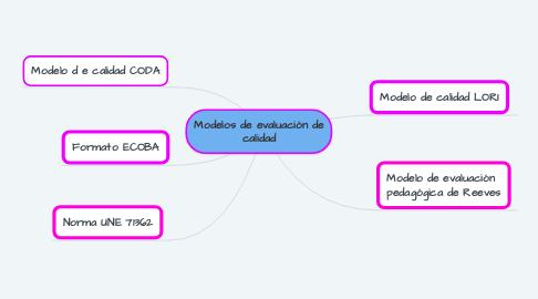 Mind Map: Modelos de evaluación de calidad