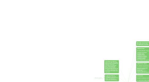 Mind Map: Teoria Contigencial