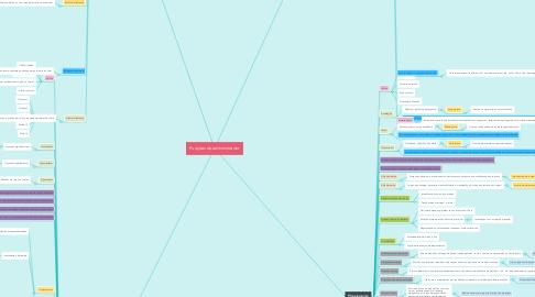Mind Map: Funções do administrador