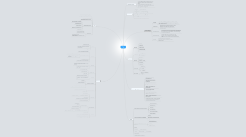 Mind Map: Ifi