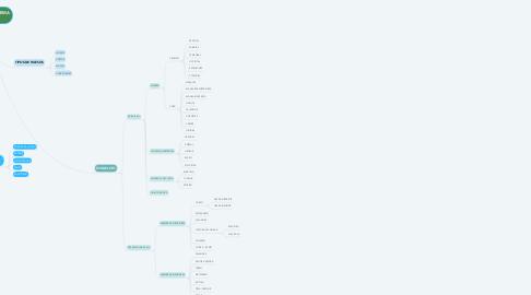 Mind Map: SISTEMA ÓSEO Y SISTEMA MUSCULAR