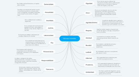 Mind Map: Valores morales.
