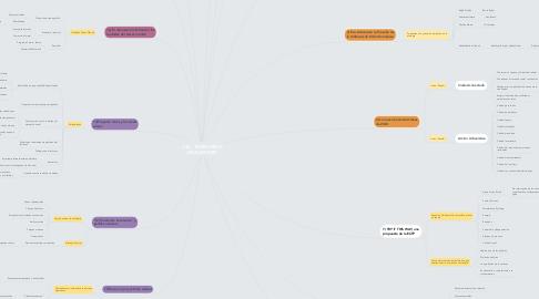 Mind Map: UT6 - TERRITORIOS INTELIGENTES
