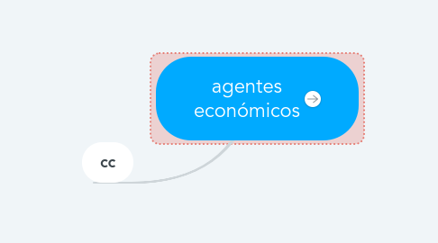 Mind Map: agentes económicos
