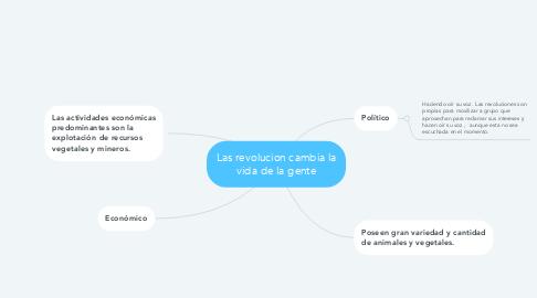 Mind Map: Las revolucion cambia la vida de la gente