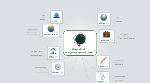 Mind Map: il mondo di energeticorisparmio.com