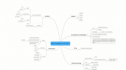 Mind Map: Nieuw paradigma op veel fronten