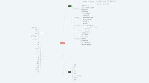 Mind Map: 古民家動画事業