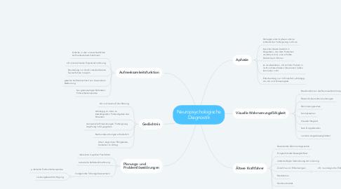 Mind Map: Neuropsychologische Diagnostik