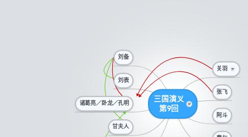 Mind Map: 三国演义 第9回