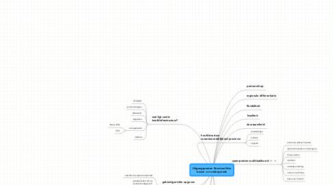 Mind Map: Uitgangspunten StructuurVisie boven- en ondergronds