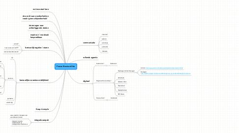 Mind Map: Proces StructuurVisie