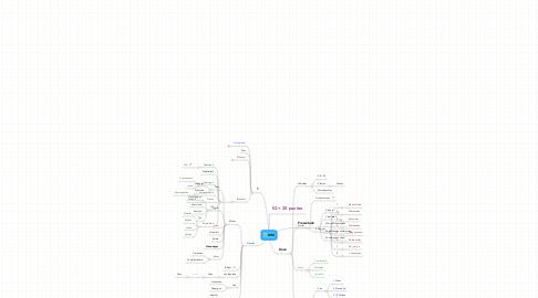 Mind Map: MM