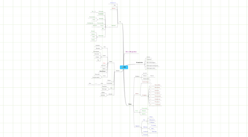 Mind Map: MM