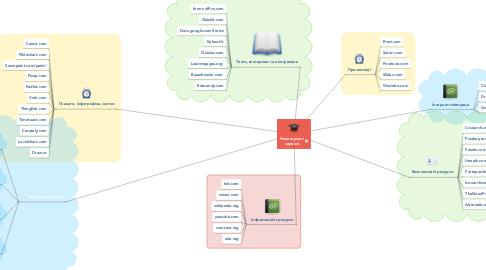 Mind Map: Новаторські сервіси