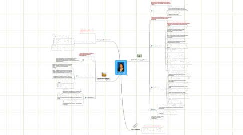 Mind Map: Wie Yusuf: