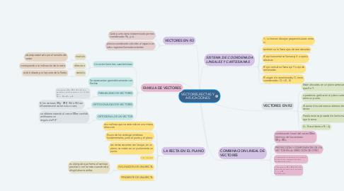 Mind Map: VECTORES,RECTAS Y APLICACIONES