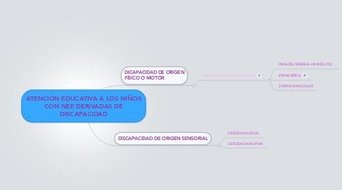 Mind Map: ATENCIÓN EDUCATIVA A LOS NIÑOS CON NEE DERIVADAS DE DISCAPACIDAD