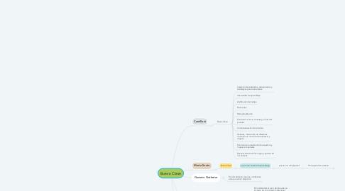 Mind Map: Bueva Clase