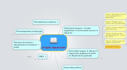 Mind Map: Історія педагогіки