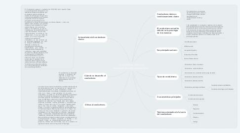 Mind Map: conductismo clásico y antecedentes del conductismo