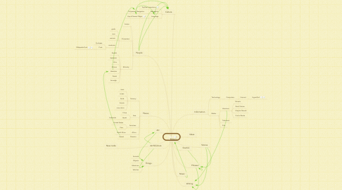 Mind Map: TREE