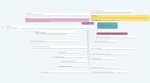 Mind Map: Capitulo 1 generalidades