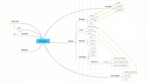 Mind Map: Information