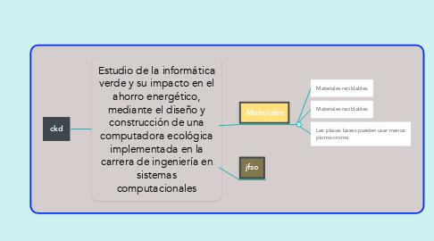 Mind Map: LA ADMINISTRACIÓN Y LAS ORGANIZACIONES