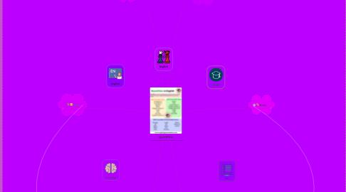 Mind Map: Quantifiers