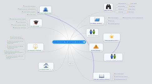 Mind Map: Профориентация. Как преодолеть комплексы.
