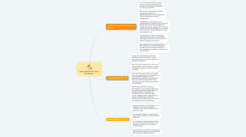 Mind Map: Improcedencia del Juicio de Amparo.