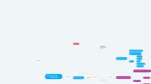 Mind Map: GRADUAÇÃO 2020