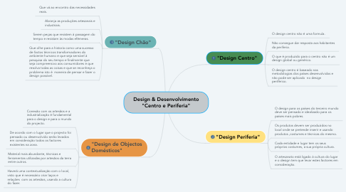 "Mind Map: Design & Desenvolvimento ""Centro e Periferia"""
