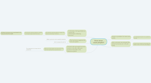Mind Map: Does stress cause pimples?