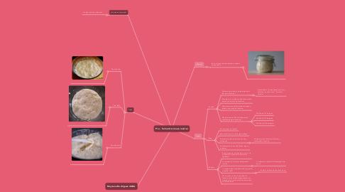 Mind Map: Pre - fermentos (masa madre)