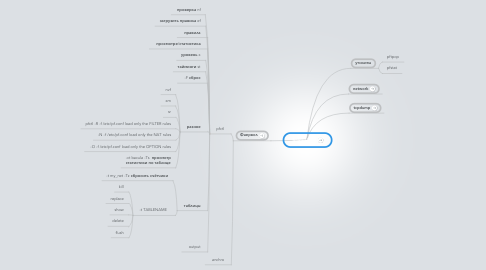 Mind Map: firewall pf