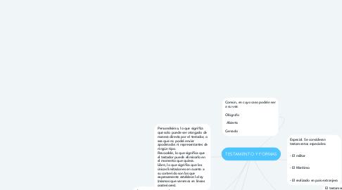 Mind Map: TESTAMENTO Y FORMAS