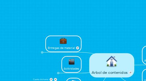 Mind Map: Arbol de contenidos