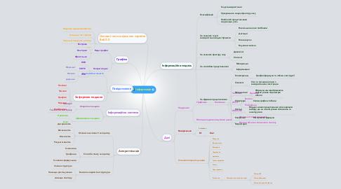 Mind Map: Інформація