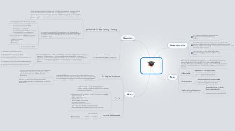 Mind Map: Partnership for 21st Century Skills