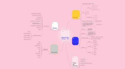 Mind Map: Organizações Virtuais - OV
