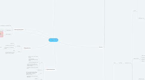Mind Map: Envo Design