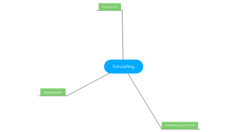 Mind Map: Schulalltag